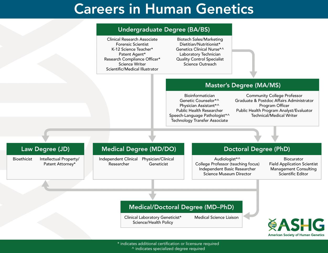 Careers In Human Genetics Ashg