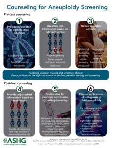 Counseling for Aneuploidy Screening infographic