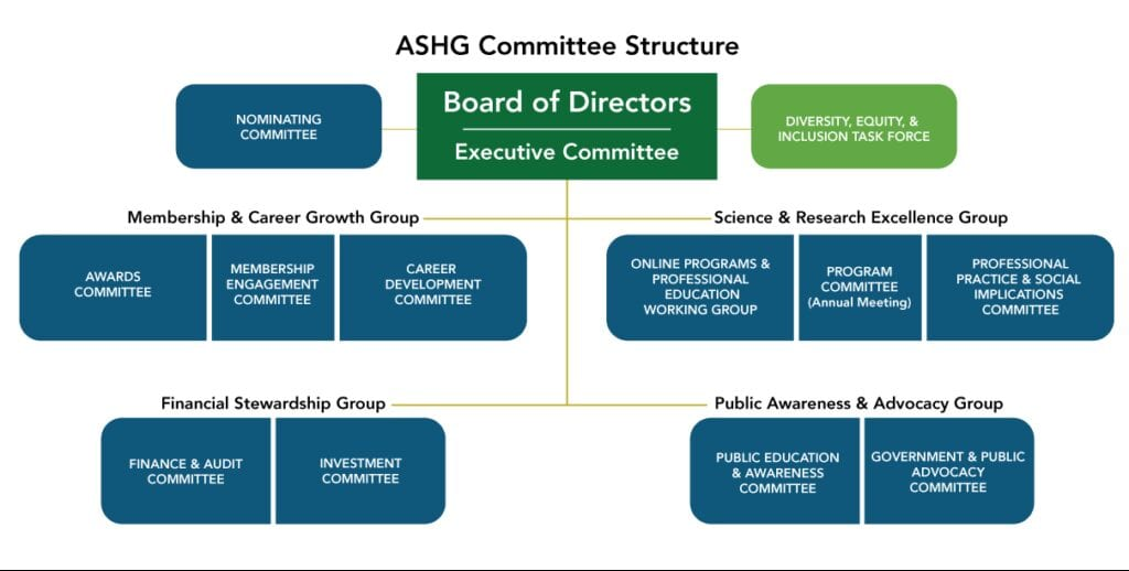 Schematic of ASHG Committee Structure